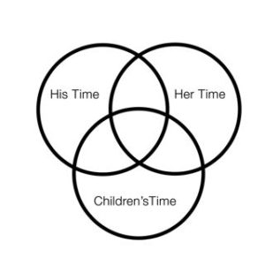Making time for yourself in marriage as well as time for your partner, and your children is important .